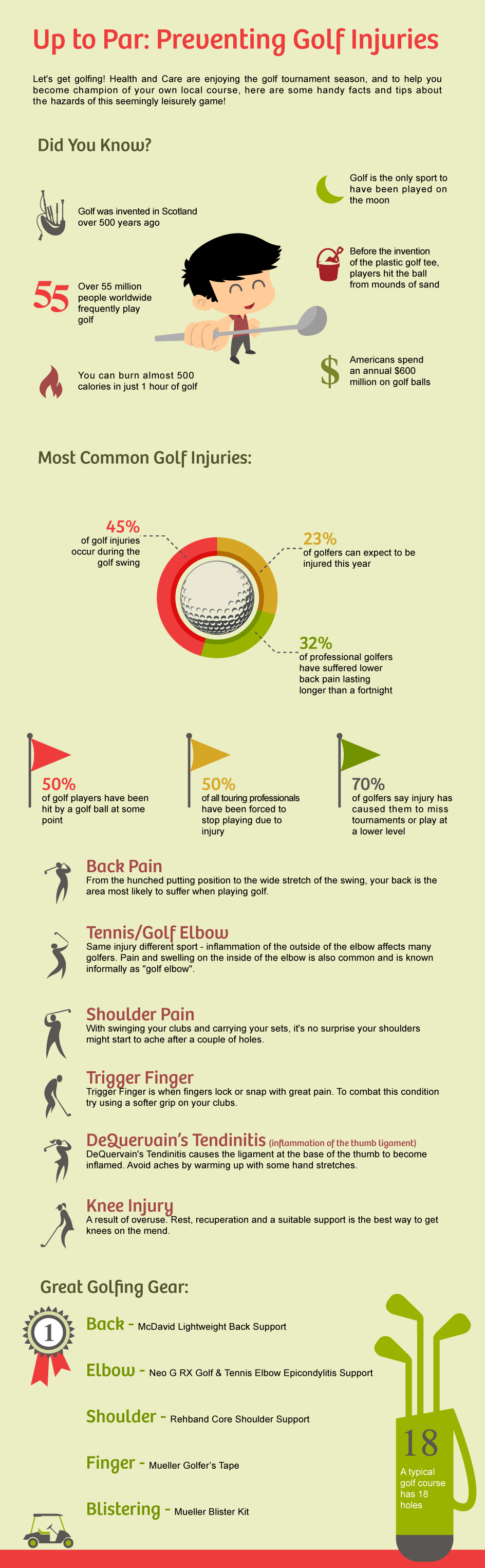 Find Out More About How to Avoid Golf Injuries