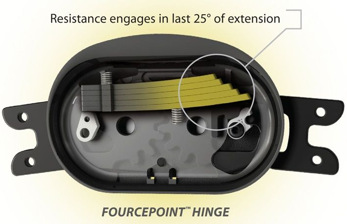 "The Fourcepoint hinge limits the time your knee is in an ""at risk"" position"