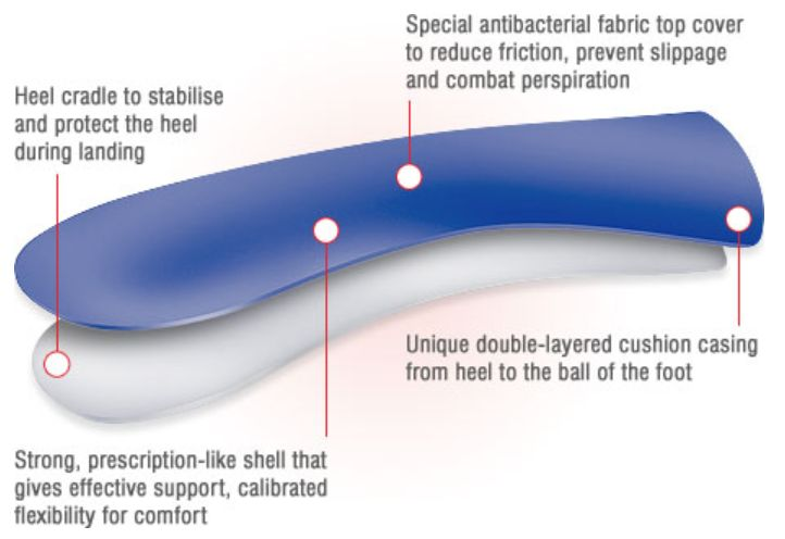 Design Benefits of the Powerstep Original Full Length Orthotic Insoles