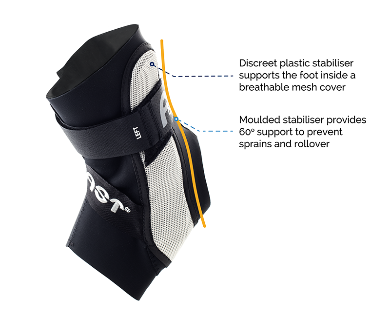 The Aircast A60 Ankle Brace Supports the Ankle with a 60 Degree Moulded Stabiliser