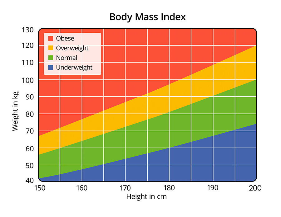 How Do I Calculate My BMI? :: Sports Supports | Mobility