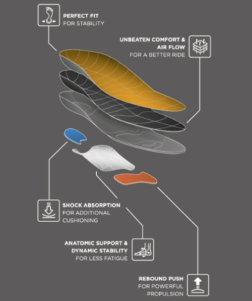 The CurrexSole Insoles feature anatomical shaping for support