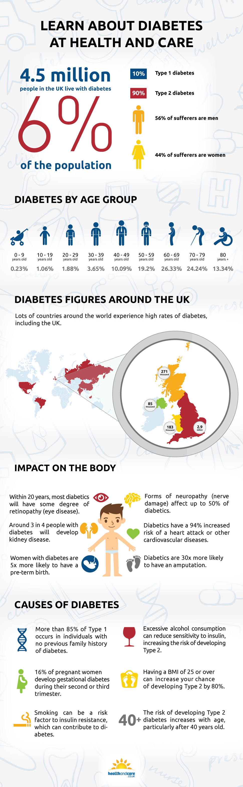 Learn About Diabetes at Health and Care