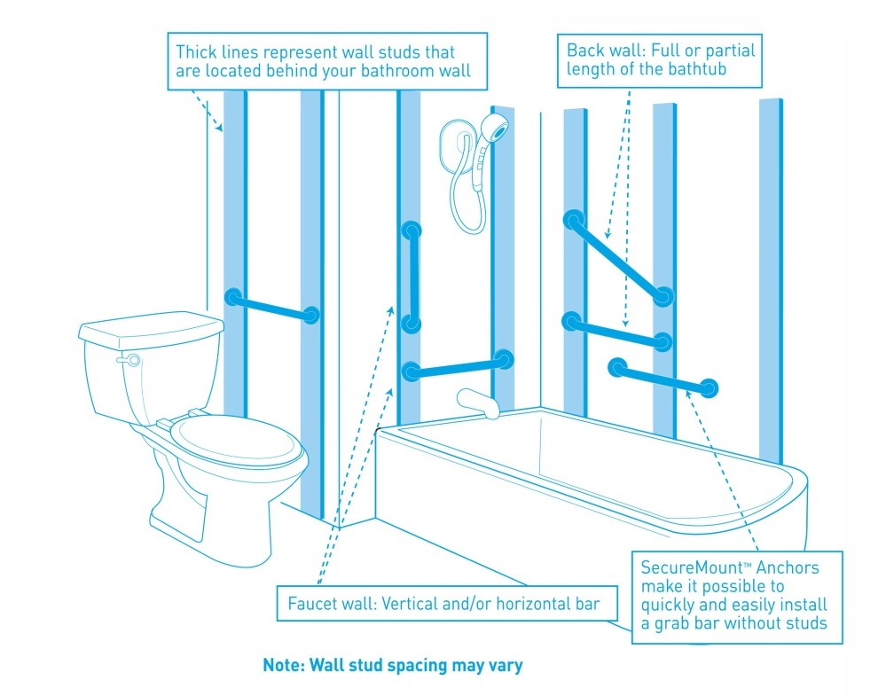 Moen SecureMount System | Health and Care