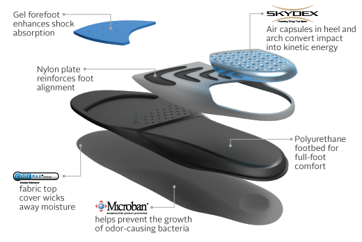 Benefits Of The Sof Sole Airr Orthotic Insoles