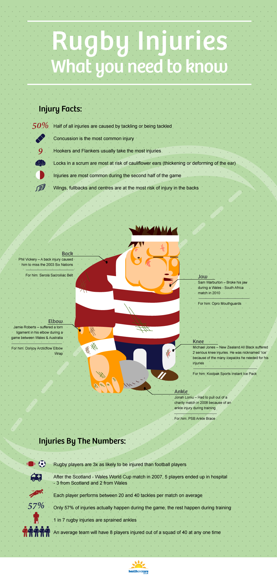 Learn About the Injuries That Can Be Inflicted Playing Rugby